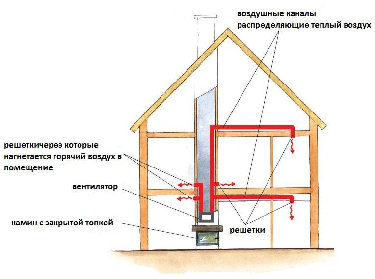 Схема обогрева дома с помощью камина Бесплатный каталог цифровых иллюстраций