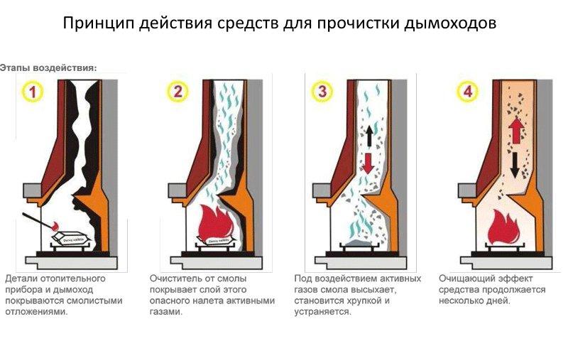 Как почистить трубу в бане от сажи своими руками