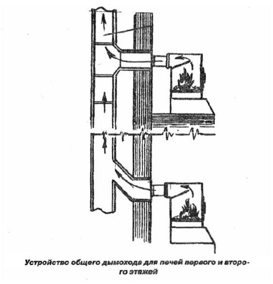 Подключение двух печей в один дымоход как правильно сделать дымоход от газ котла