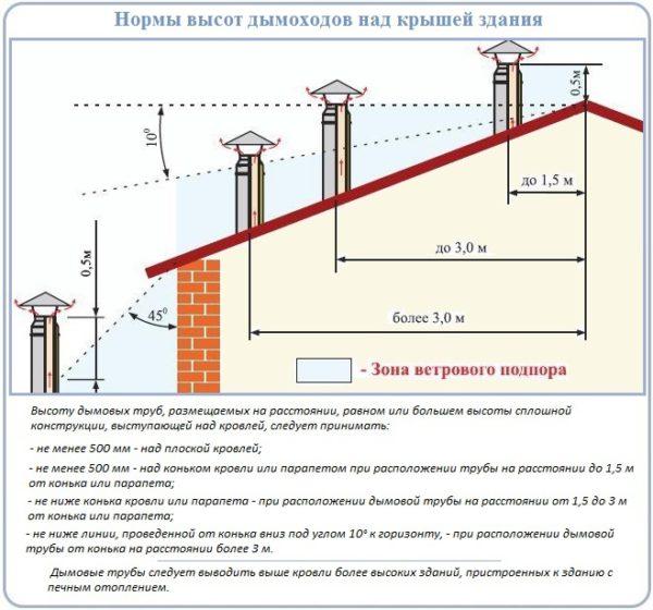 монтаж элементов дымоходов